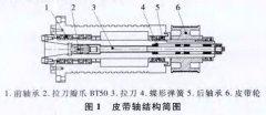 五轴加工中心BT50皮带主轴分析