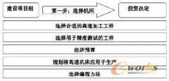 加工中心的选型及配置(下)