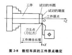 数控加工中心工件装夹方法及工件原点的确定