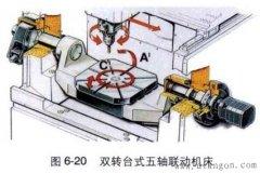 五轴加工中心结构图,五轴加工中心结构详细介绍